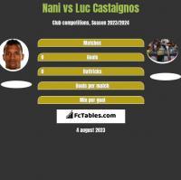 Nani vs Luc Castaignos h2h player stats