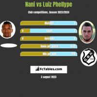 Nani vs Luiz Phellype h2h player stats