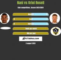Nani vs Oriol Rosell h2h player stats