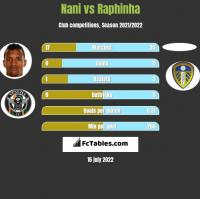Nani vs Raphinha h2h player stats