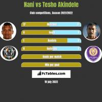 Nani vs Tesho Akindele h2h player stats