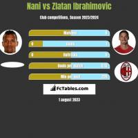 Nani vs Zlatan Ibrahimovic h2h player stats