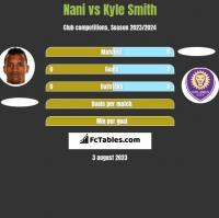Nani vs Kyle Smith h2h player stats