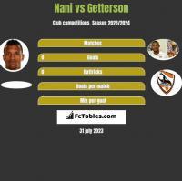 Nani vs Getterson h2h player stats