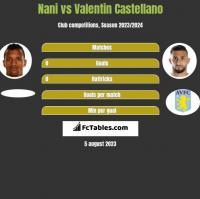 Nani vs Valentin Castellano h2h player stats