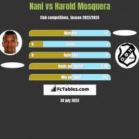Nani vs Harold Mosquera h2h player stats