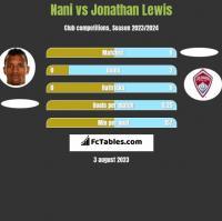 Nani vs Jonathan Lewis h2h player stats
