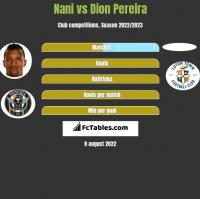 Nani vs Dion Pereira h2h player stats