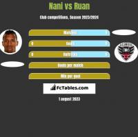 Nani vs Ruan h2h player stats