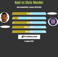 Nani vs Chris Mueller h2h player stats