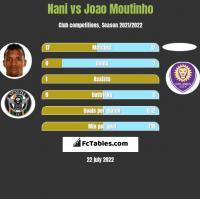 Nani vs Joao Moutinho h2h player stats