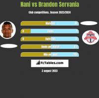 Nani vs Brandon Servania h2h player stats