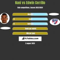 Nani vs Edwin Cerrillo h2h player stats