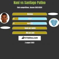 Nani vs Santiago Patino h2h player stats