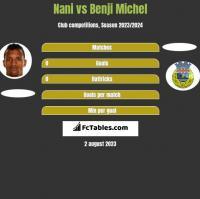 Nani vs Benji Michel h2h player stats