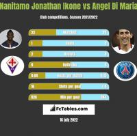 Nanitamo Jonathan Ikone vs Angel Di Maria h2h player stats