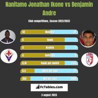 Nanitamo Jonathan Ikone vs Benjamin Andre h2h player stats