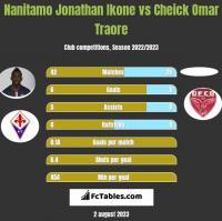 Nanitamo Jonathan Ikone vs Cheick Omar Traore h2h player stats