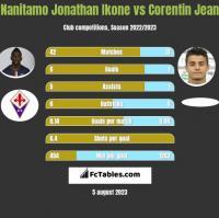 Nanitamo Jonathan Ikone vs Corentin Jean h2h player stats