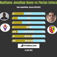 Nanitamo Jonathan Ikone vs Florian Sotoca h2h player stats