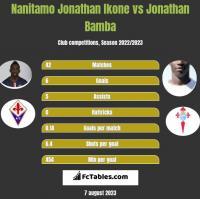 Nanitamo Jonathan Ikone vs Jonathan Bamba h2h player stats
