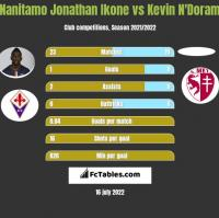 Nanitamo Jonathan Ikone vs Kevin N'Doram h2h player stats