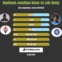 Nanitamo Jonathan Ikone vs Loic Remy h2h player stats