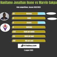 Nanitamo Jonathan Ikone vs Marvin Gakpa h2h player stats