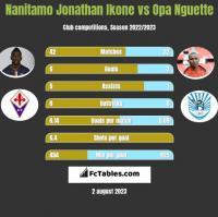 Nanitamo Jonathan Ikone vs Opa Nguette h2h player stats