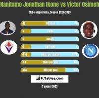Nanitamo Jonathan Ikone vs Victor Osimeh h2h player stats