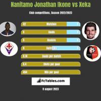 Nanitamo Jonathan Ikone vs Xeka h2h player stats