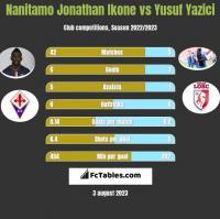 Nanitamo Jonathan Ikone vs Yusuf Yazici h2h player stats