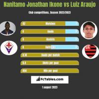 Nanitamo Jonathan Ikone vs Luiz Araujo h2h player stats