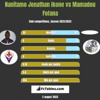 Nanitamo Jonathan Ikone vs Mamadou Fofana h2h player stats