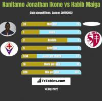 Nanitamo Jonathan Ikone vs Habib Maiga h2h player stats