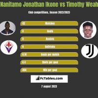 Nanitamo Jonathan Ikone vs Timothy Weah h2h player stats