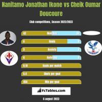 Nanitamo Jonathan Ikone vs Cheik Oumar Doucoure h2h player stats