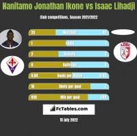 Nanitamo Jonathan Ikone vs Isaac Lihadji h2h player stats