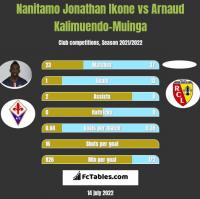 Nanitamo Jonathan Ikone vs Arnaud Kalimuendo-Muinga h2h player stats