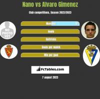 Nano vs Alvaro Gimenez h2h player stats