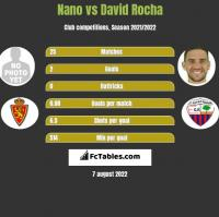 Nano vs David Rocha h2h player stats
