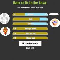 Nano vs De La Hoz Cesar h2h player stats