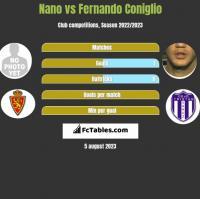 Nano vs Fernando Coniglio h2h player stats