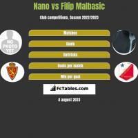 Nano vs Filip Malbasic h2h player stats