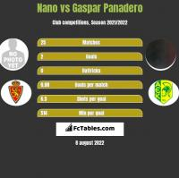 Nano vs Gaspar Panadero h2h player stats