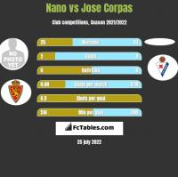 Nano vs Jose Corpas h2h player stats