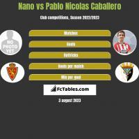 Nano vs Pablo Nicolas Caballero h2h player stats