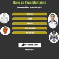 Nano vs Paco Montanes h2h player stats