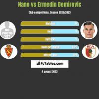 Nano vs Ermedin Demirovic h2h player stats