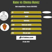 Nano vs Chema Nunez h2h player stats